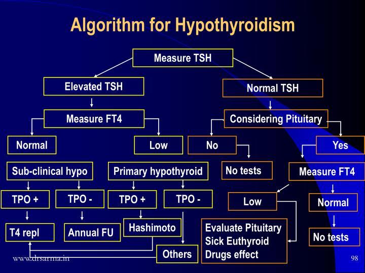 Algorithm for Hypothyroidism