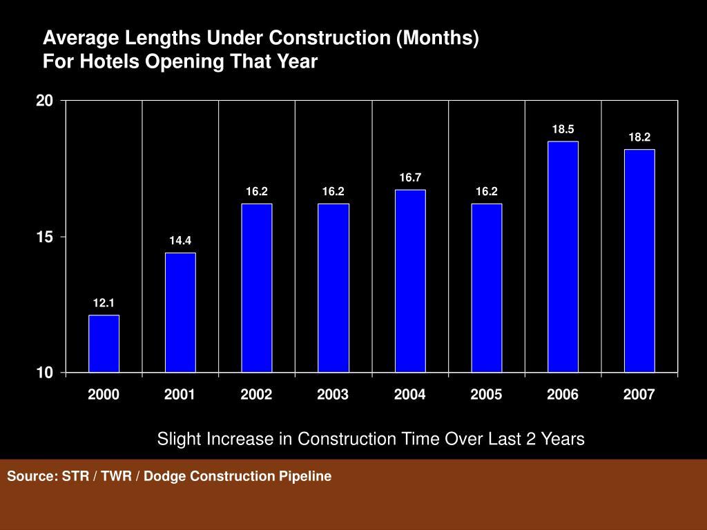 Average Lengths Under Construction (Months)