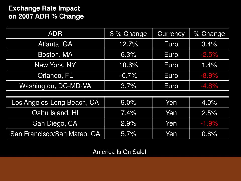 Exchange Rate Impact