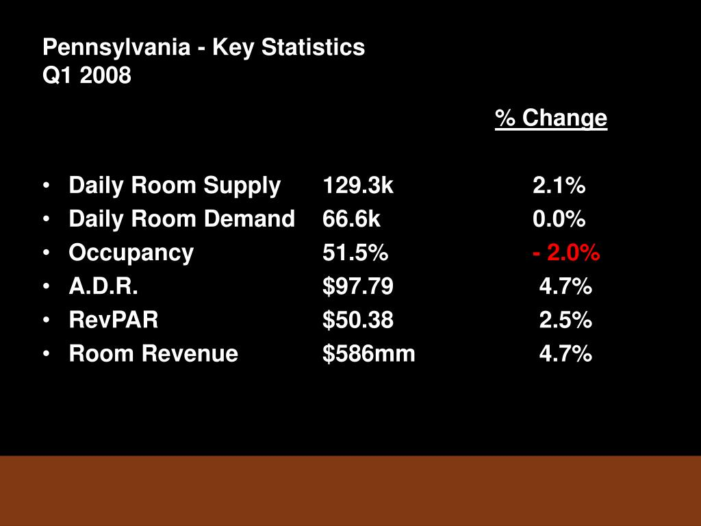 Pennsylvania - Key Statistics