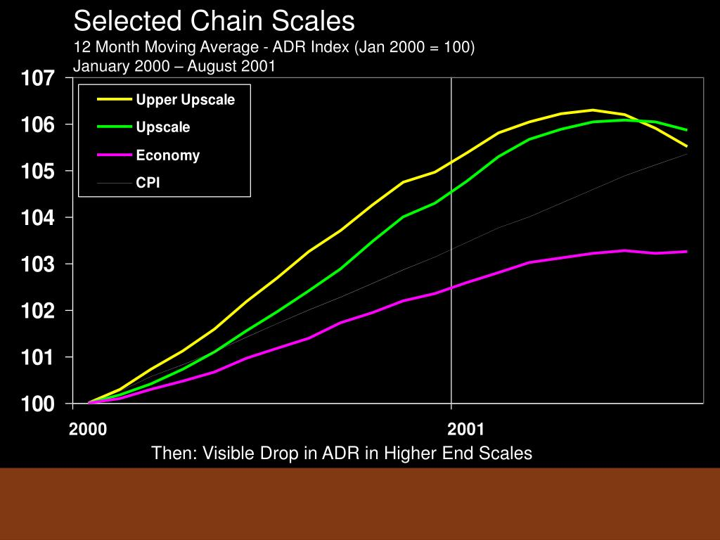 Selected Chain Scales