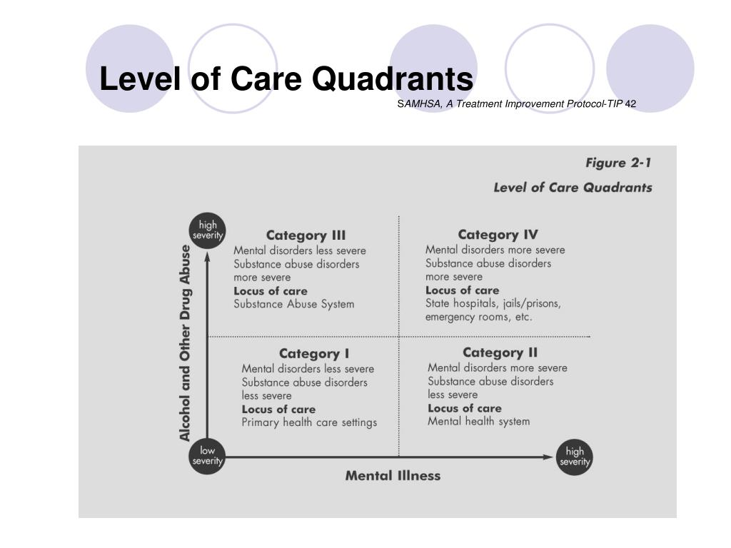 Level of Care Quadrants