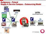 bydgoszcz poland supply service campus outsourcing model