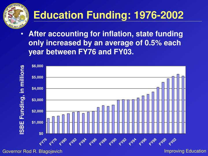 Education Funding: 1976-2002