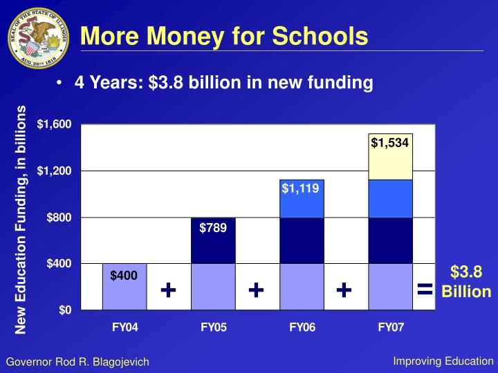 More Money for Schools