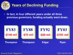 years of declining funding