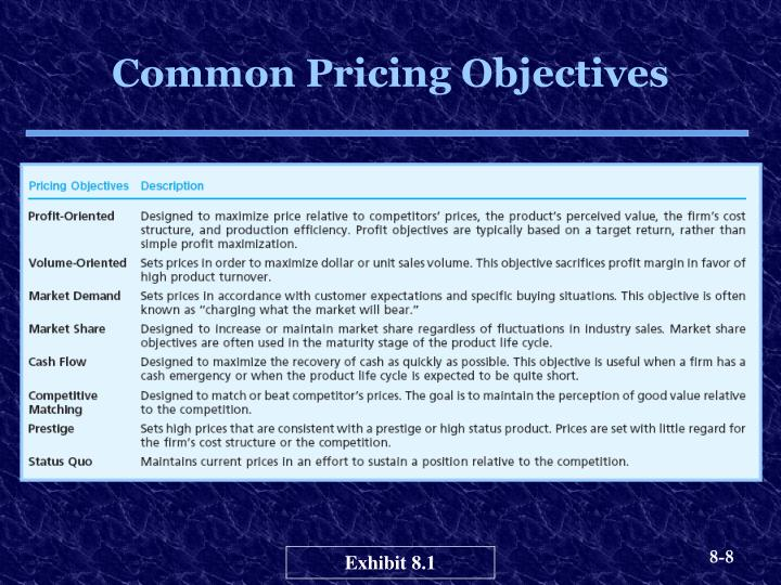Common Pricing Objectives