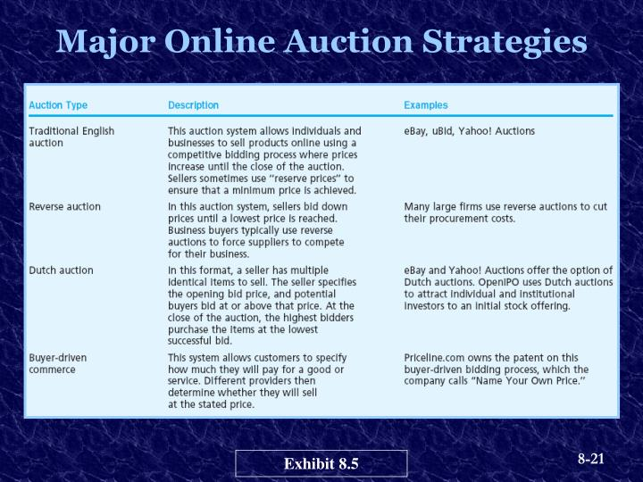 Major Online Auction Strategies