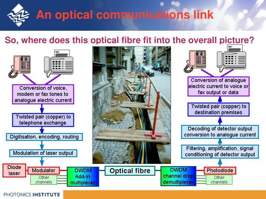 An optical communications link