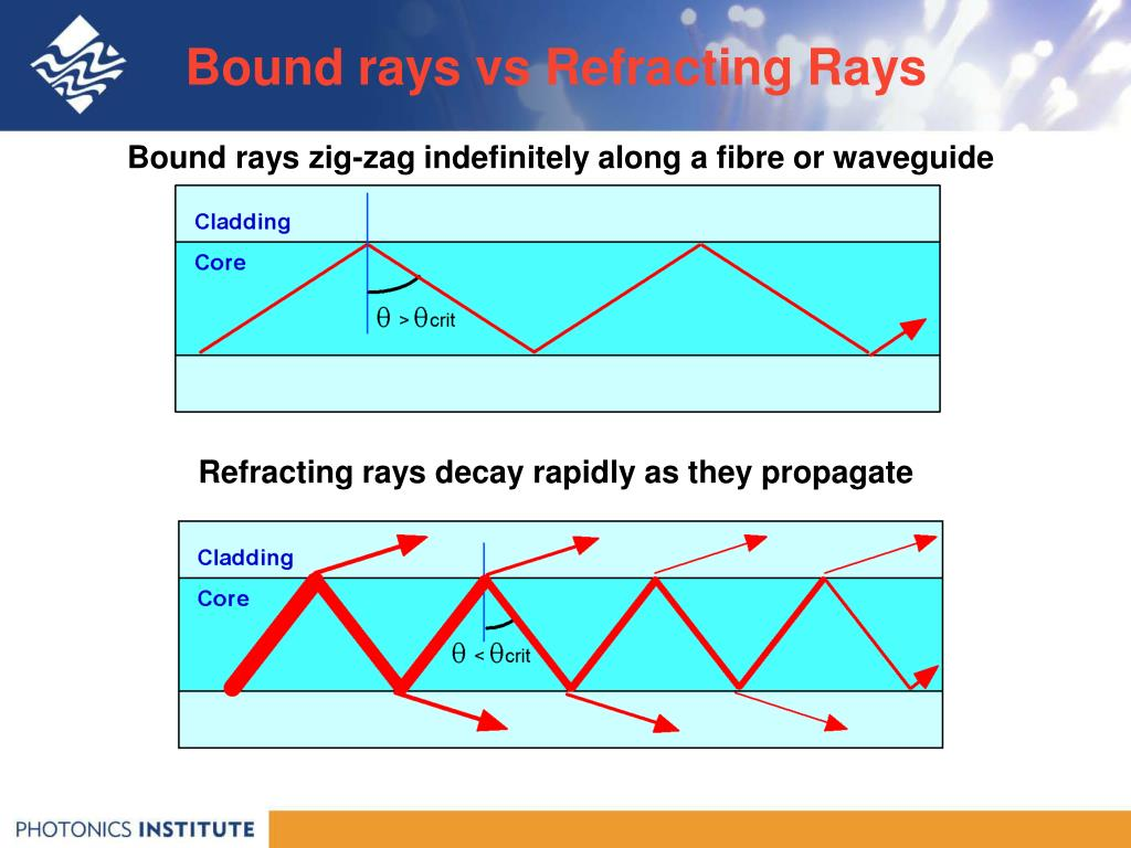 Bound rays vs Refracting Rays