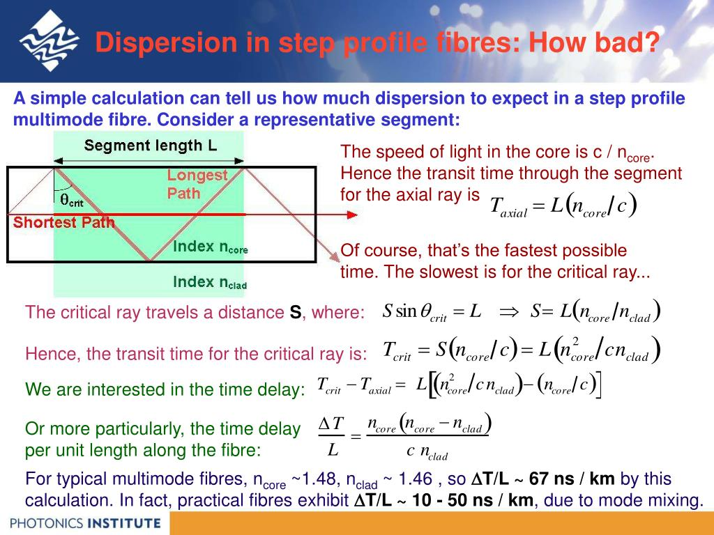 Dispersion in step profile fibres: How bad?