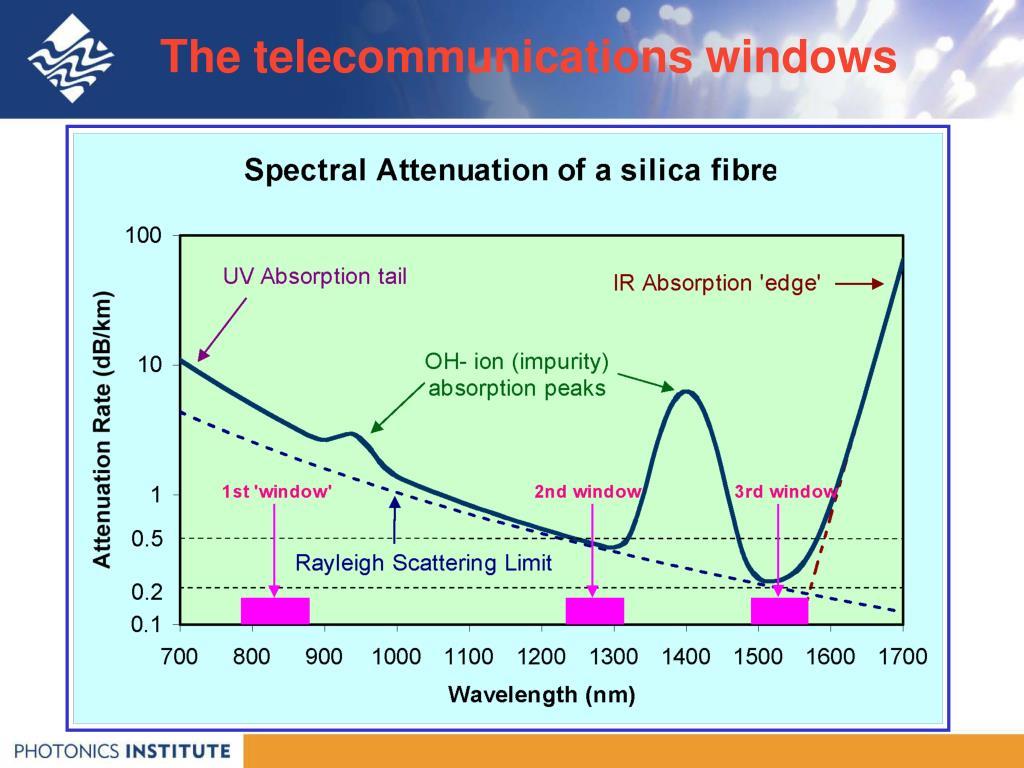 The telecommunications windows
