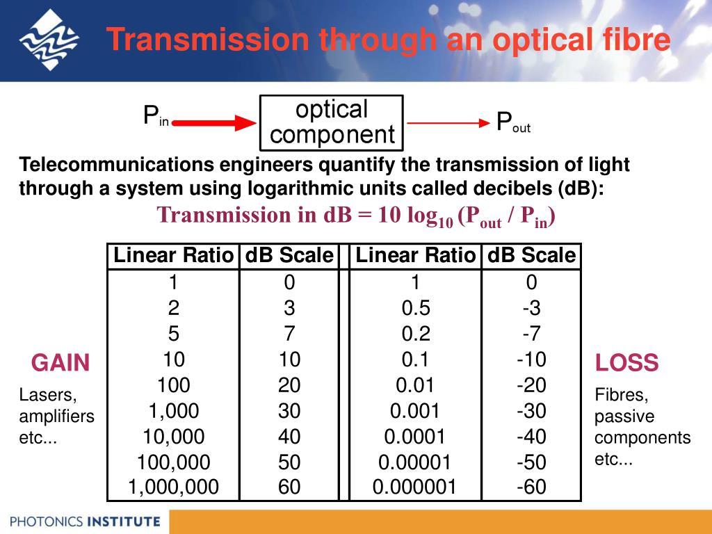 Transmission through an optical fibre