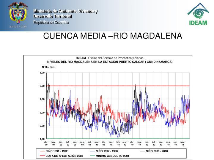 CUENCA MEDIA –RIO MAGDALENA