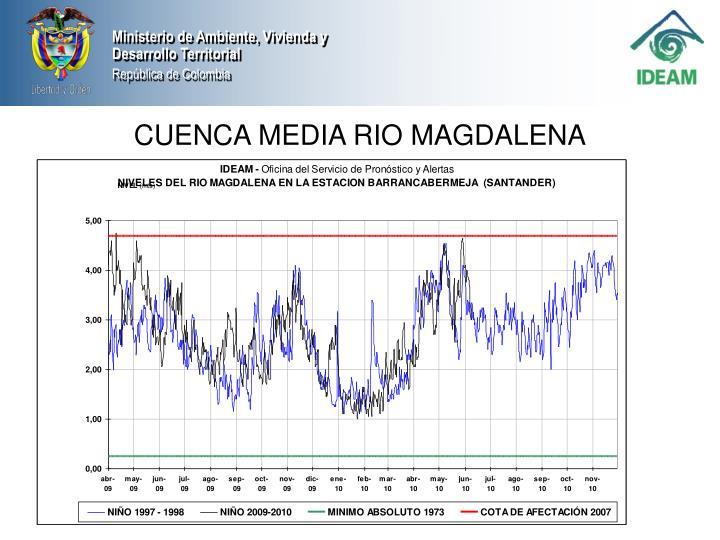 CUENCA MEDIA RIO MAGDALENA