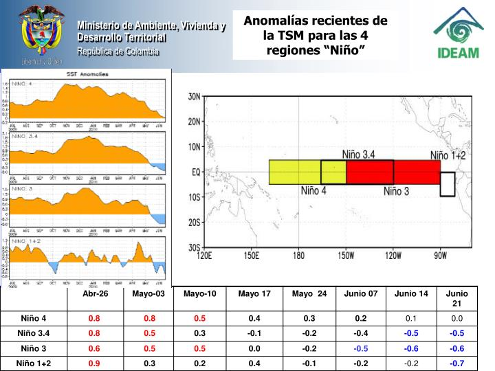 """Anomalías recientes de la TSM para las 4 regiones """"Niño"""""""