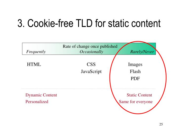 3. Cookie-free TLD for static content