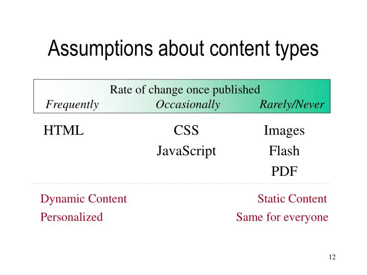 Assumptions about content types
