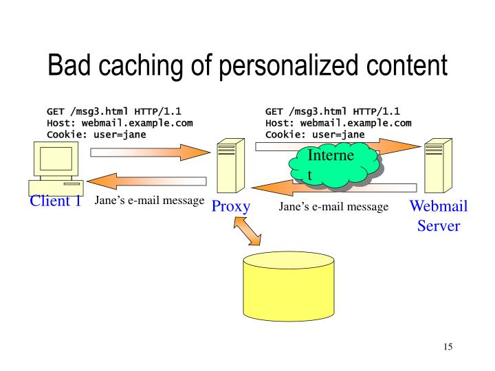 Bad caching of personalized content