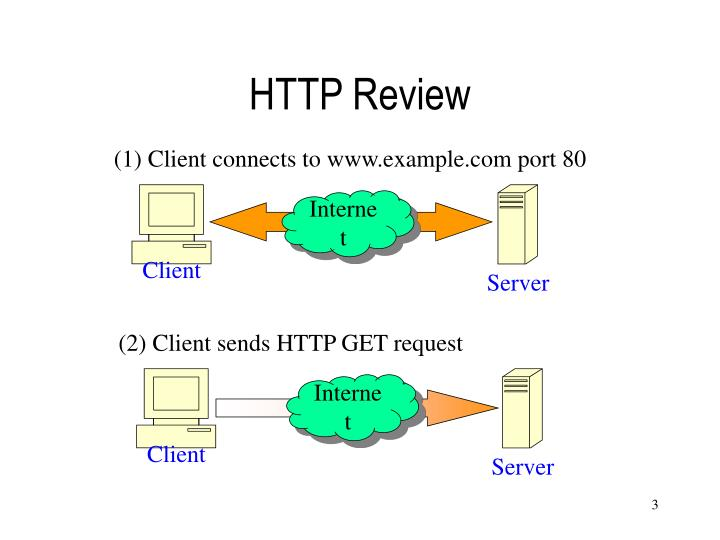 Http review