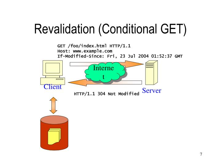Revalidation (Conditional GET)