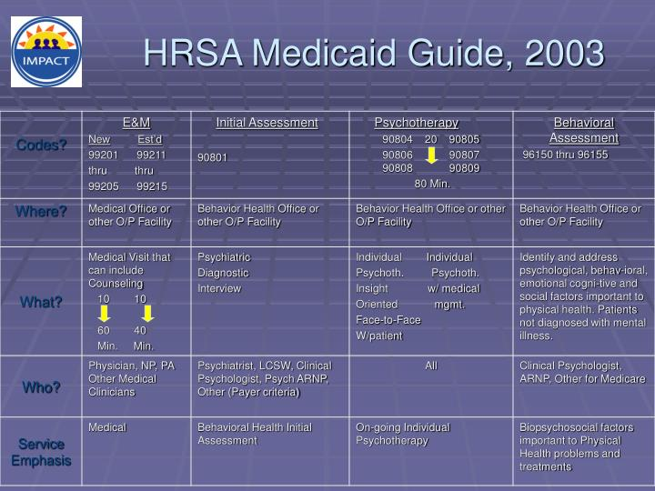 HRSA Medicaid Guide, 2003