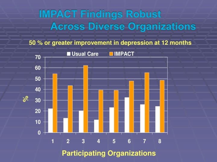 IMPACT Findings Robust