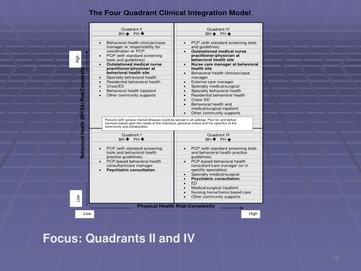 Focus: Quadrants II and IV