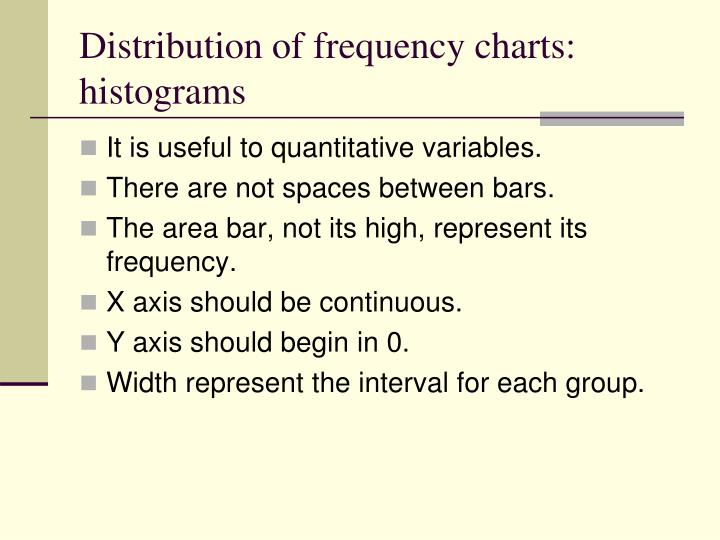 Distribution of frequency charts: histograms