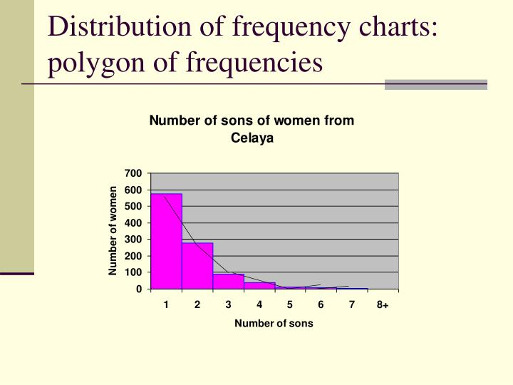 Distribution of frequency charts: polygon of frequencies