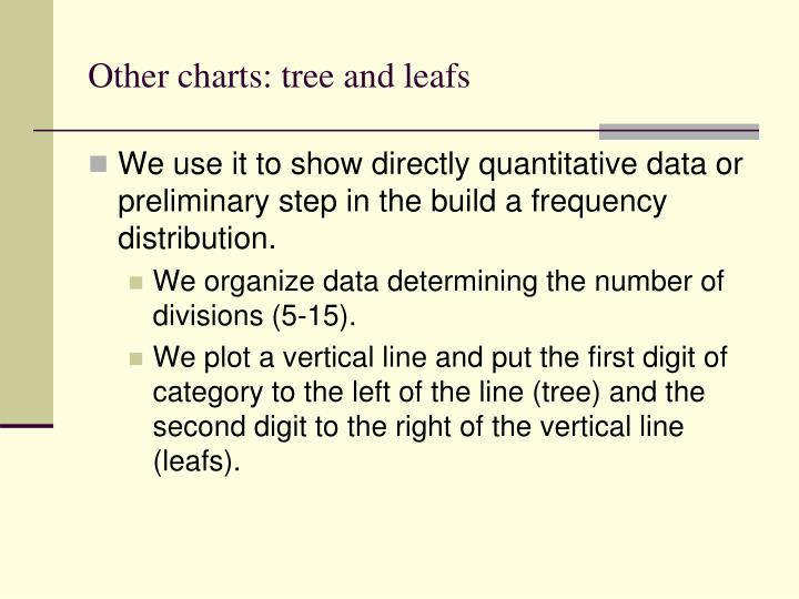 Other charts: tree and leafs