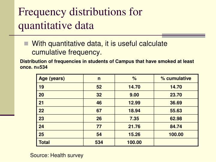 Frequency distributions for quantitative data
