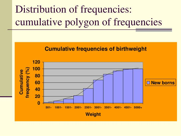 Distribution of frequencies: cumulative polygon of frequencies