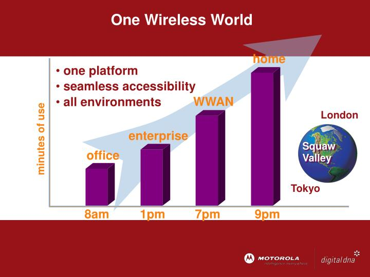 One Wireless World