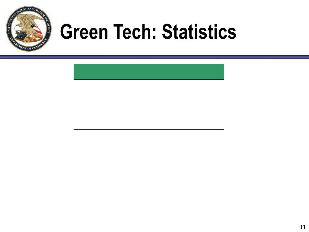 Green Tech: Statistics