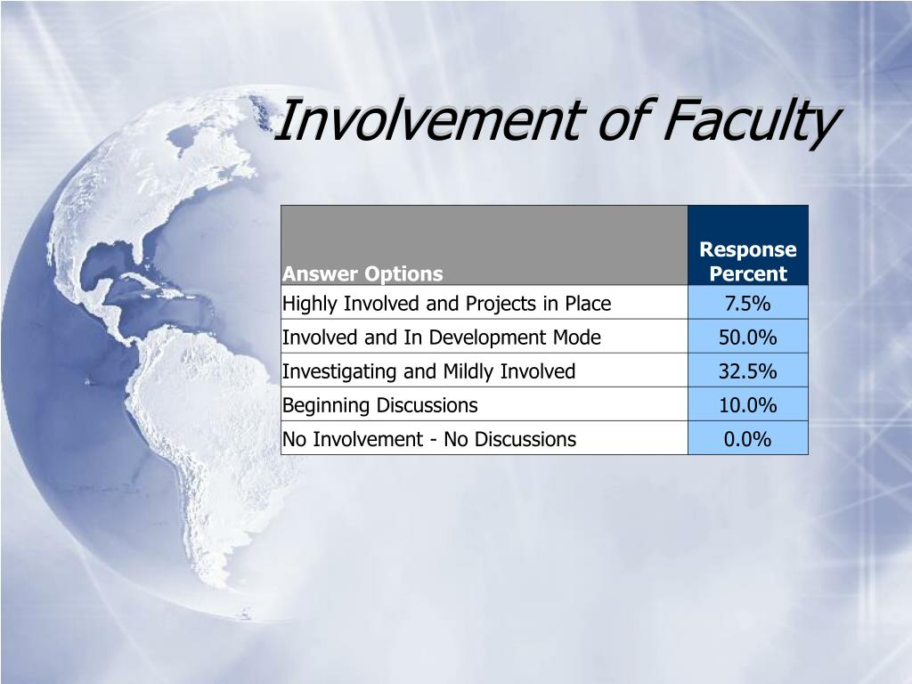 Involvement of Faculty
