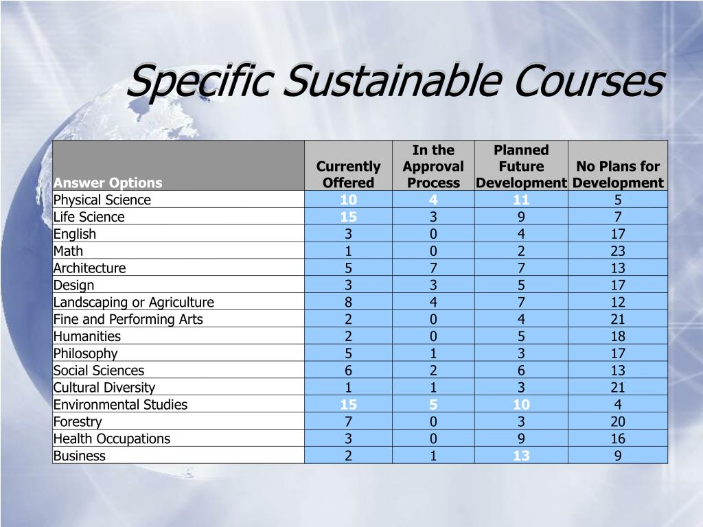Specific Sustainable Courses
