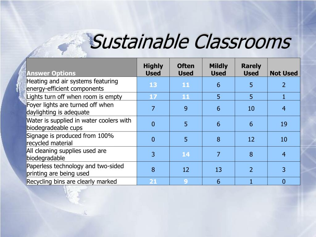 Sustainable Classrooms
