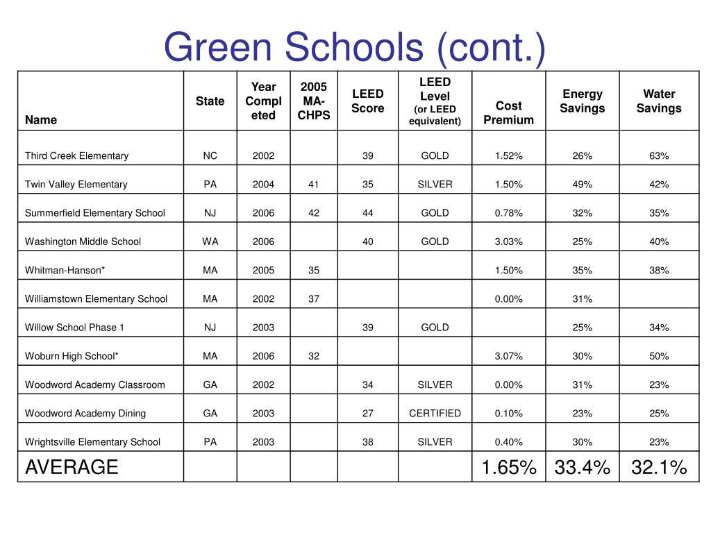 Green Schools (cont.)