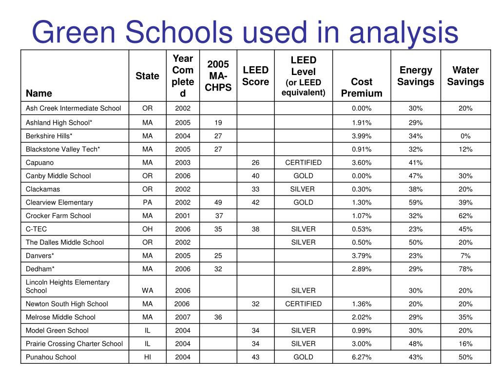 Green Schools used in analysis