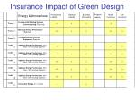 insurance impact of green design