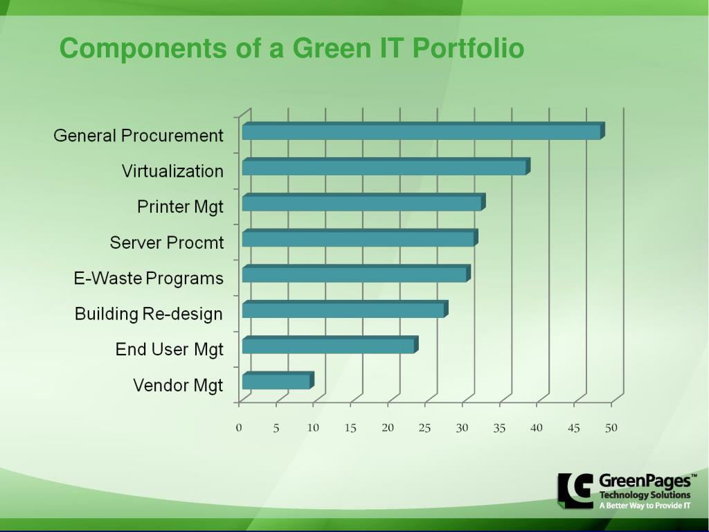 Components of a Green IT Portfolio