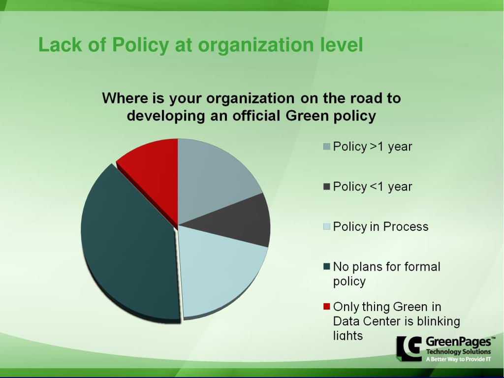 Lack of Policy at organization level