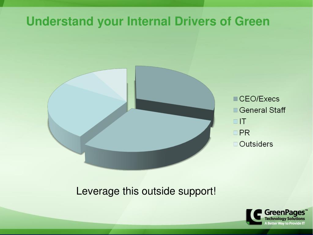 Understand your Internal Drivers of Green