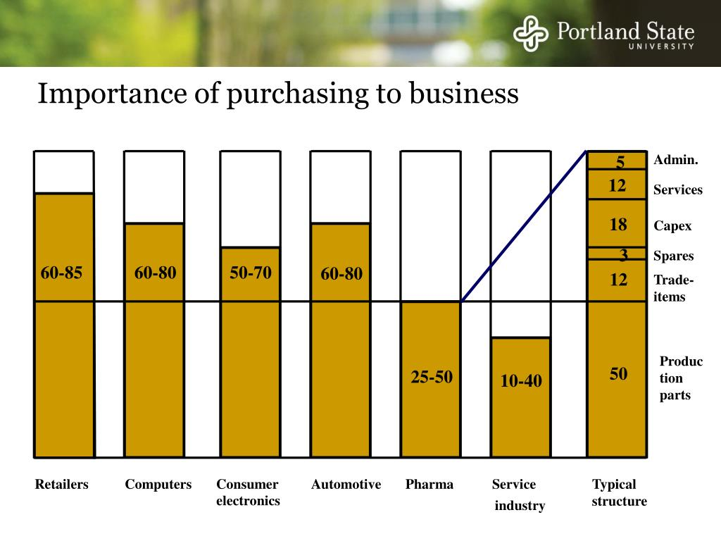 Importance of purchasing to business