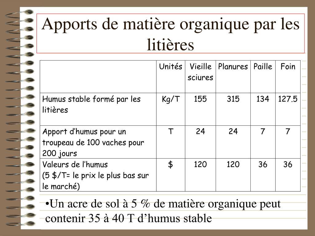 Apports de matière organique par les litières