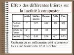 effets des diff rentes liti res sur la facilit composter