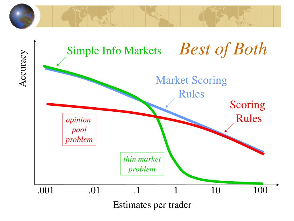 Simple Info Markets