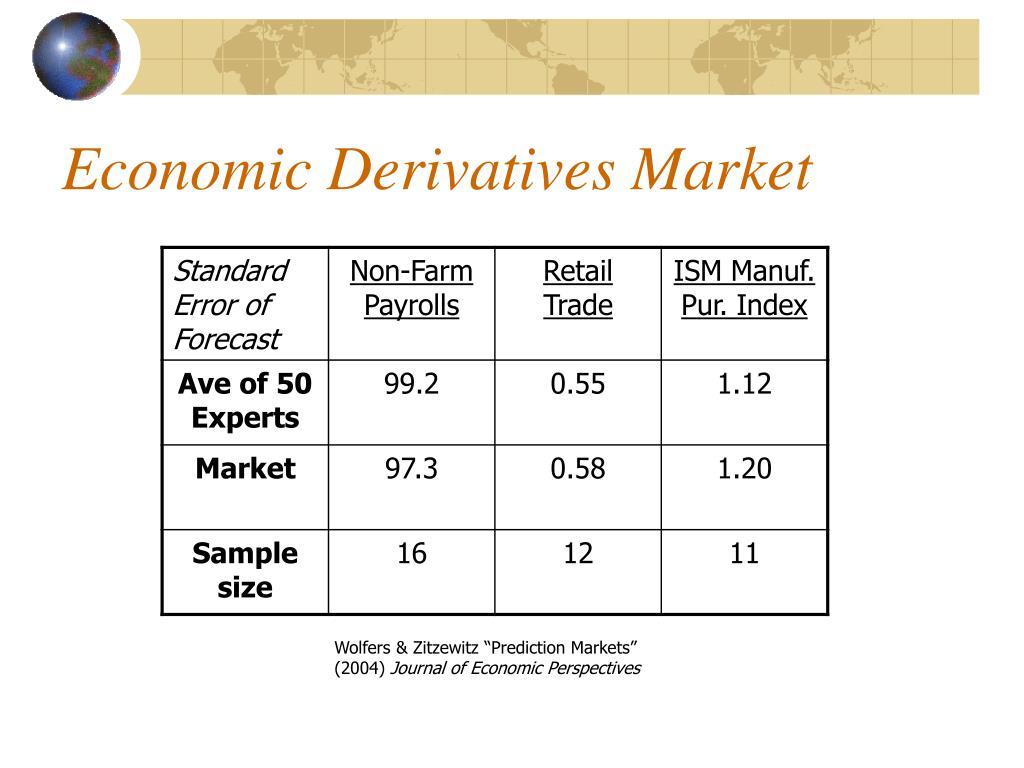 Economic Derivatives Market