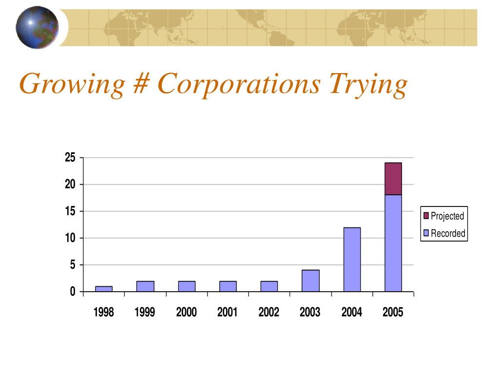 Growing # Corporations Trying